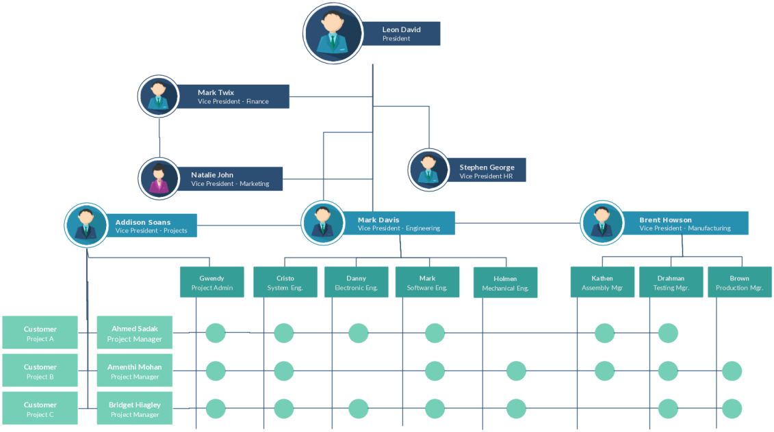 Organizational chart templates editable online and free to download also building an empire pinterest rh