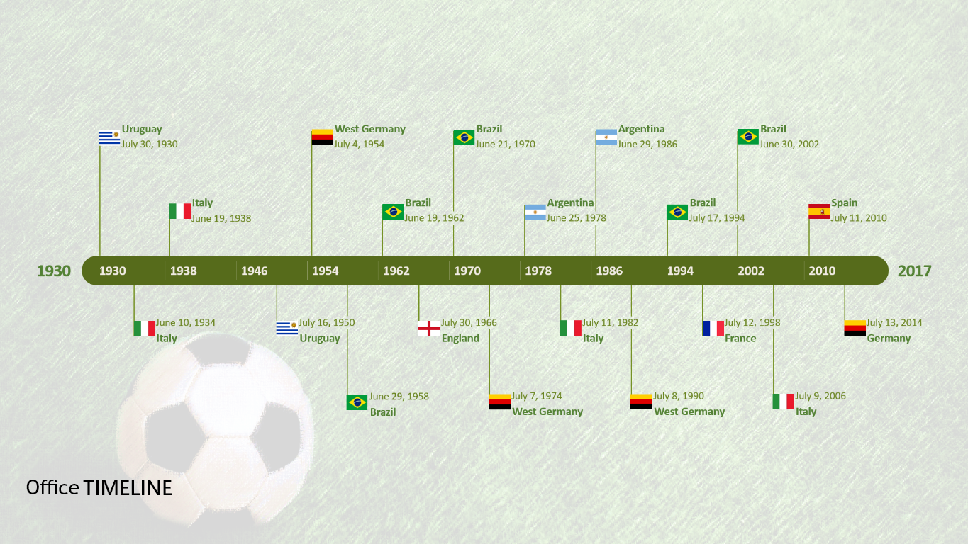 The Fifa World Cup Winners Timeline World Cup Winners Fifa World Cup World Cup