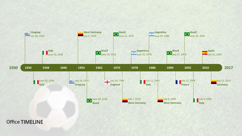 1930 Present Germany History Timeline