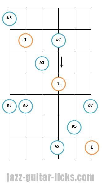 Half Diminished Guitar Arpeggio Pattern 4 Guitar Lessons