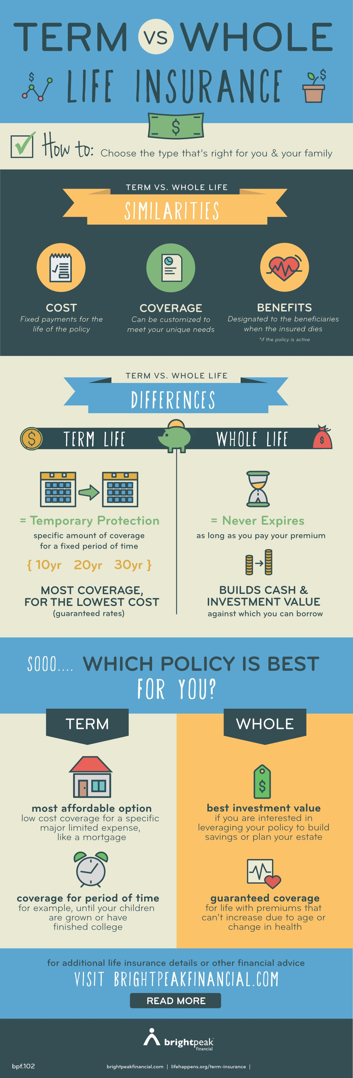 What's the difference between term & whole life insurance? Learn the similarities and differences & how to choose the type that's right for you and your family! - brightpeak financial