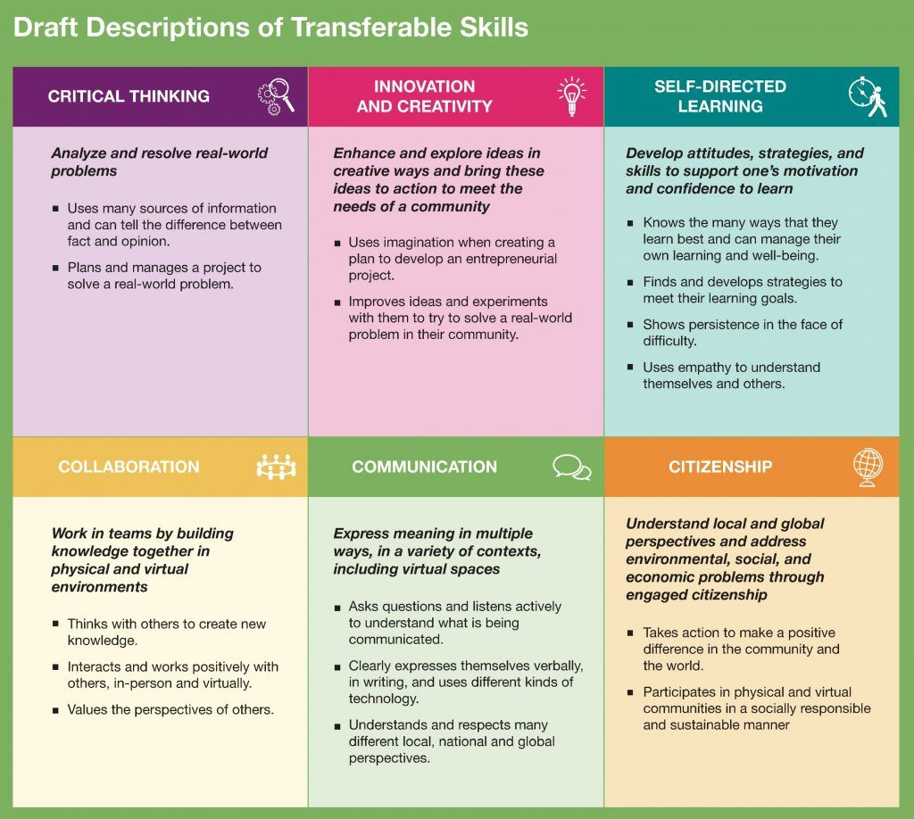 Competencies and transferable skills part of Ontario's