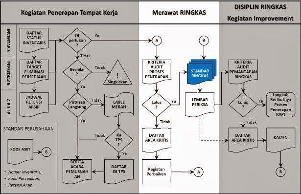 Diagram aliran proses ringkas pmkp yes pinterest diagram diagram aliran proses ringkas ccuart Images