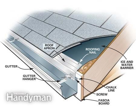 Gutter Replacement How To Install Gutters How To Install Gutters Gutters Diy Gutters