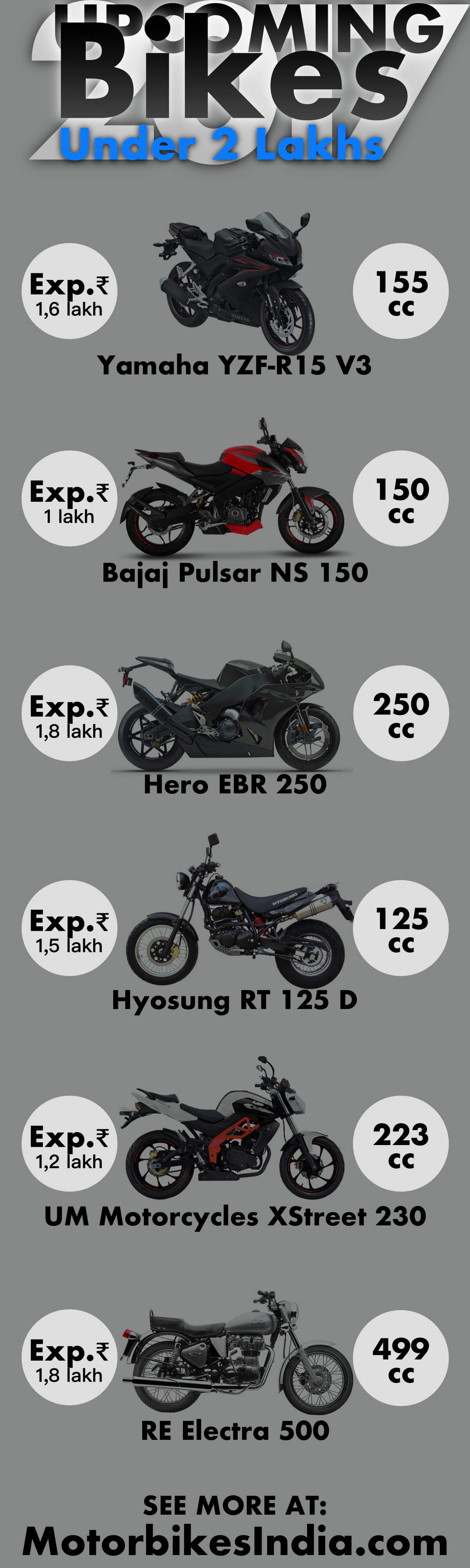 Upcoming Bikes Under 2 Lakhs 2017