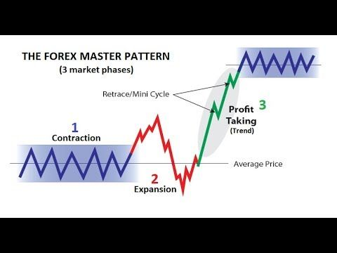 How does the forex market differ from other markets