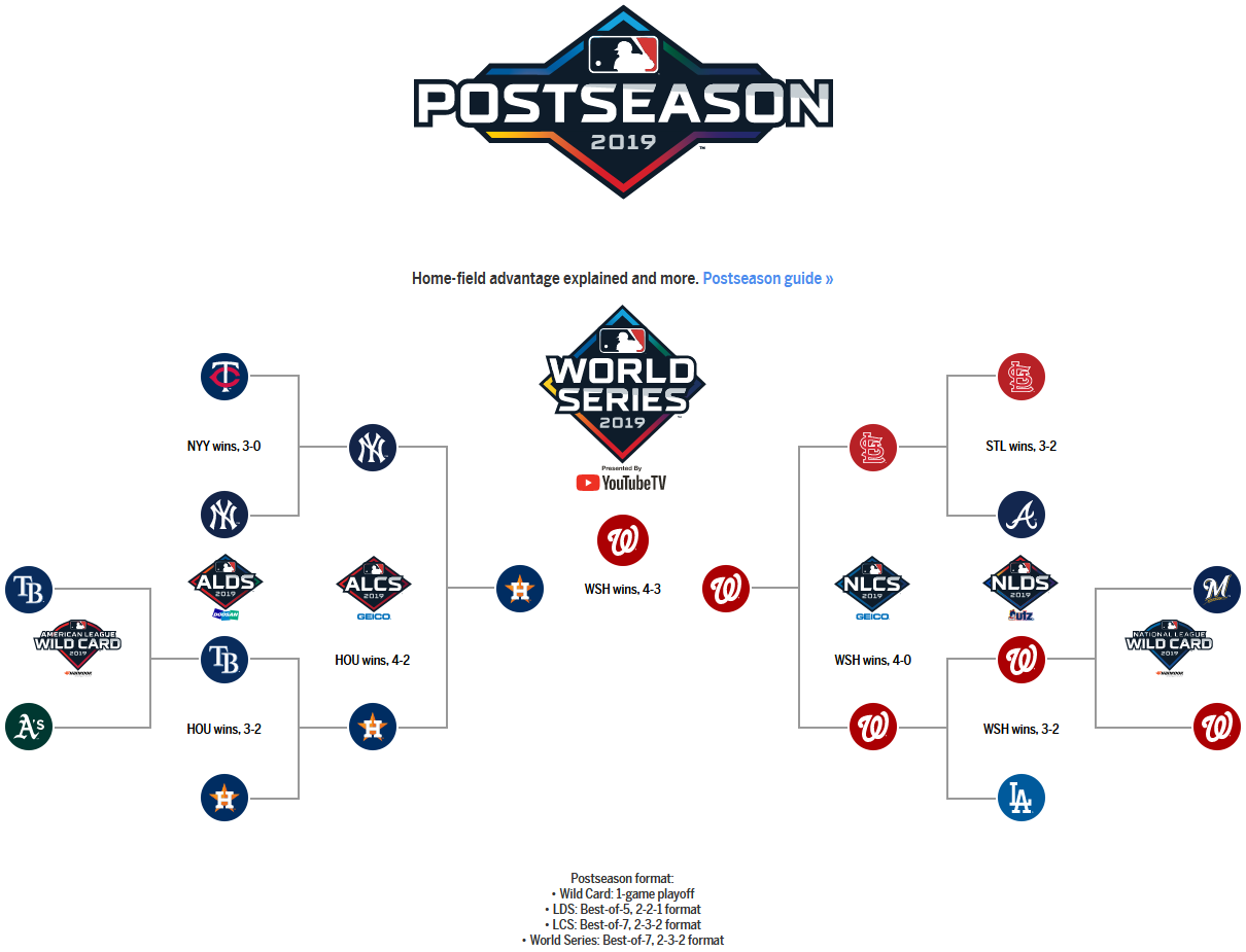2019 Mlb Playoff Bracket 2 Mlb Com Completed Cards Playing Cards Playoffs