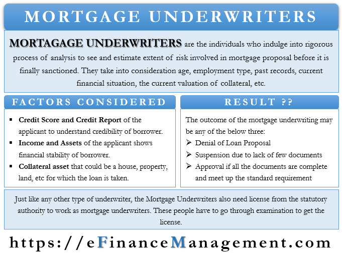 Mortgage Underwriters Meaning Useful Factors Outcomes And More In 2020 Underwriting Financial Management Mortgage