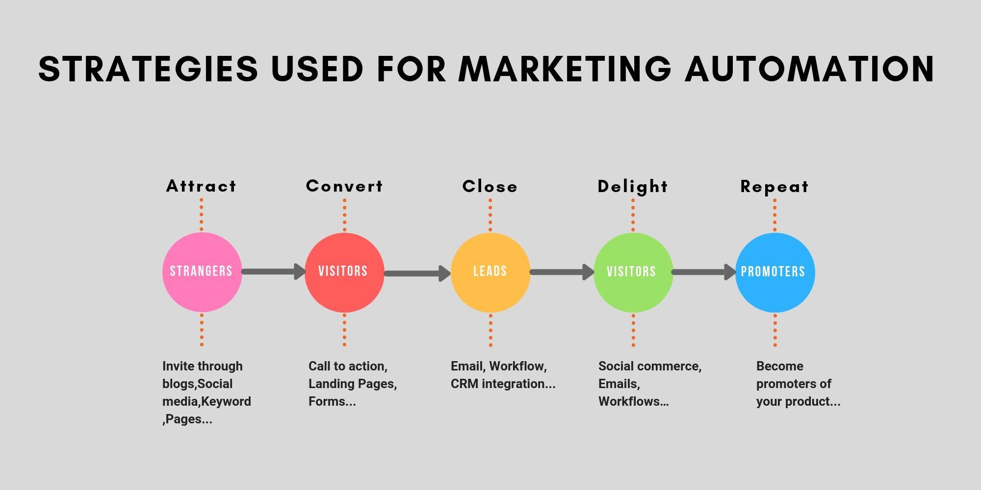 Mautic WooCommerce Integration   Marketing Automation   Marketing
