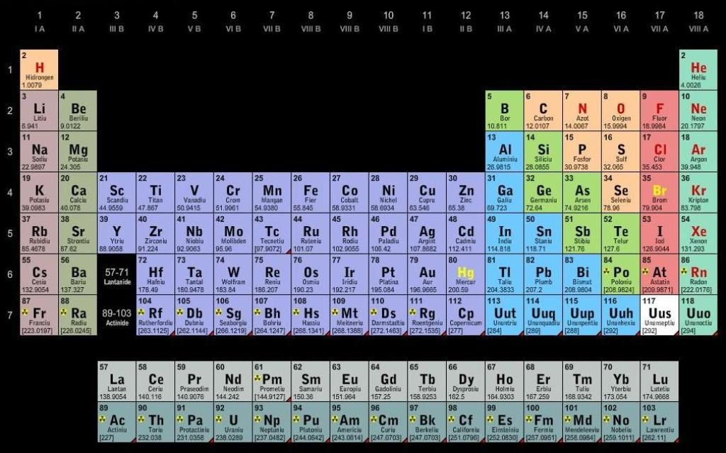 Tabelul Periodic Elementelor Period, Periodic table