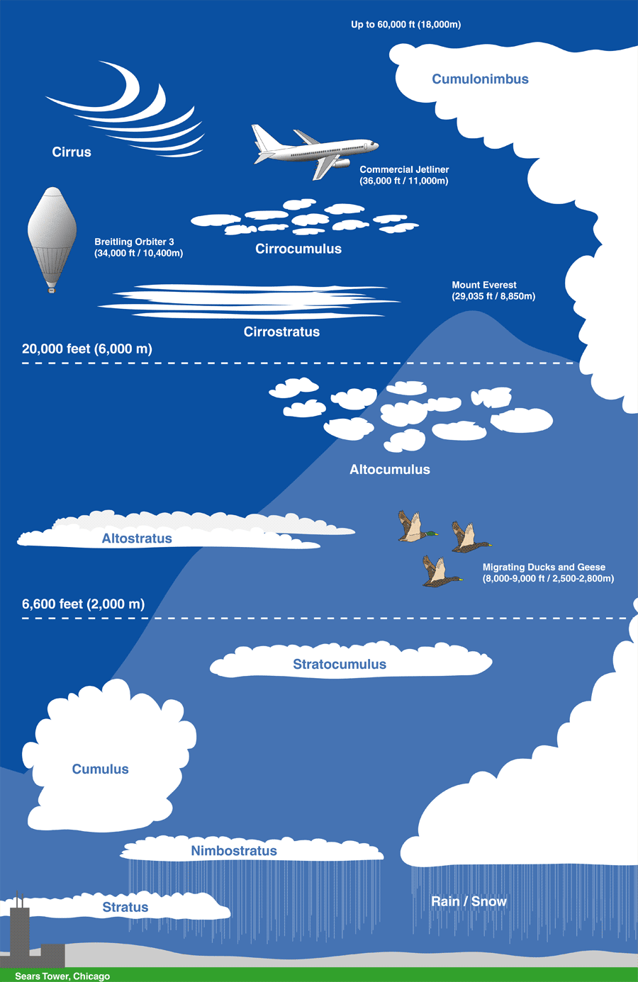 nasa cloud chart printable - photo #15