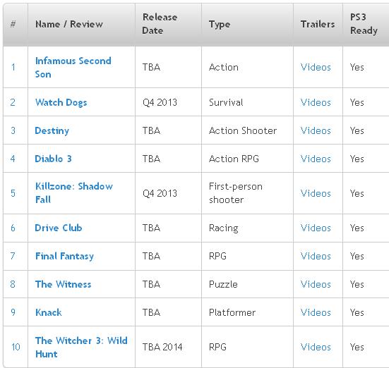 List of PS4 Games (Updated) GamesRadar Pinterest