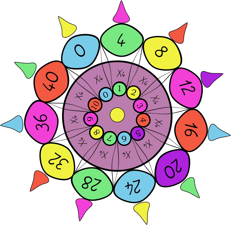 Mandala Table De 4 Math2 Table De Multiplication