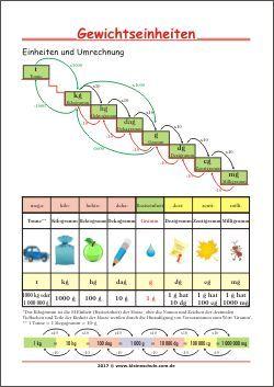 Gewichtseinheiten - Einheiten und Umrechnung - Lernposter für Kinder ...