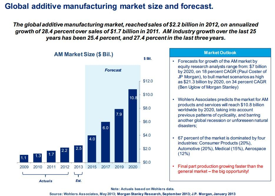 Global additive manufacturing market size and forecast