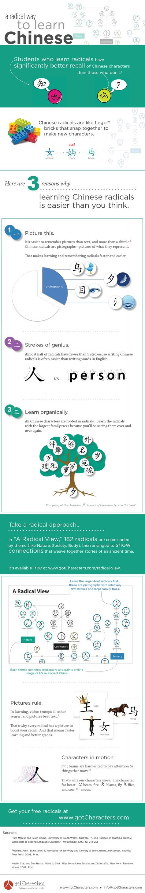 An Easy Way To Learn Chinese | Chinese | Pinterest | Learning, Easy ...