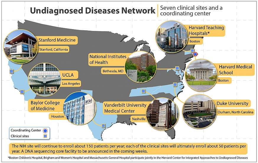 NIH names new clinical sites in Undiagnosed Diseases Network.  Four-year, $43 million initiative engages broad expertise in study of mystery conditions.