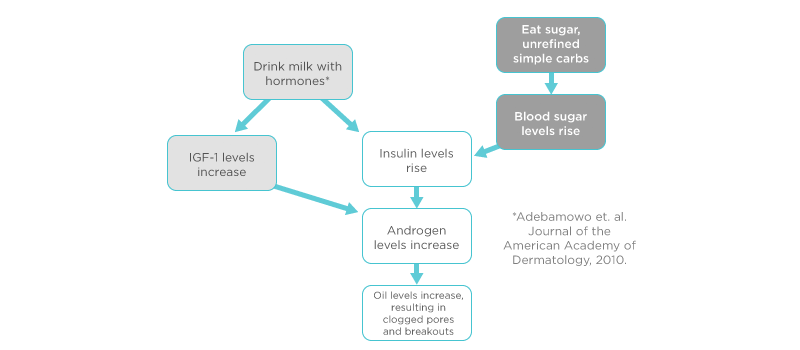 How Dairy Causes Acne