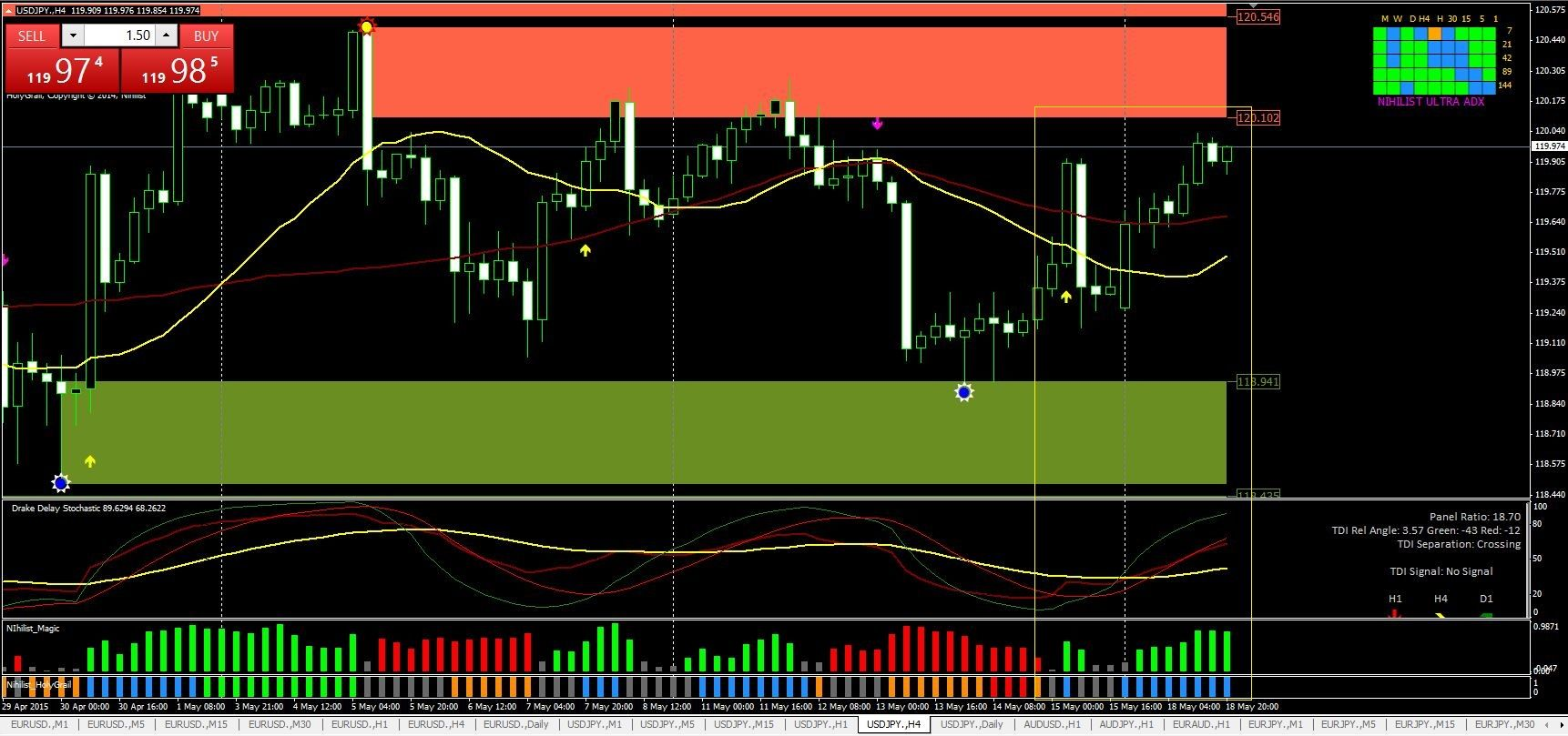Nihilist Indicators For Building Excellent Forex Strategy Forex