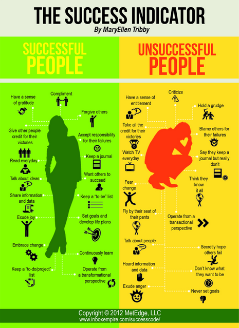 Building A Brand - Hobby Blogging Versus Profit Blogging ...