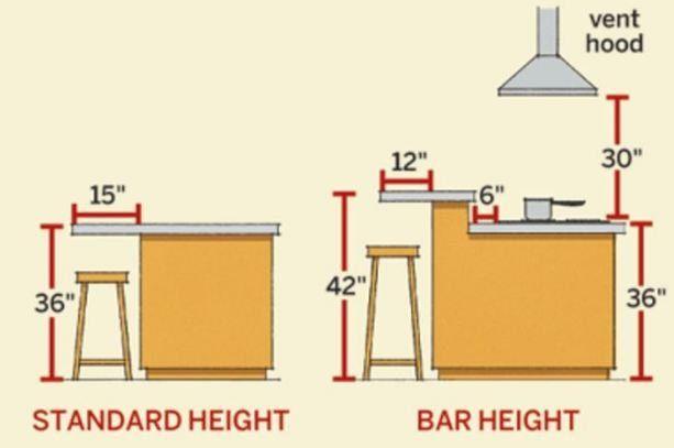 Hauteur Plan De Travail Cuisine Plan De Travail Cuisine Decoration Interieure Cuisine Renovation Maison