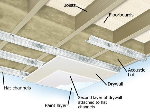 Soundproofing A Ceiling Could Work For The Garage Flooring Too Sound Proofing Basement Remodeling Basement Ceiling