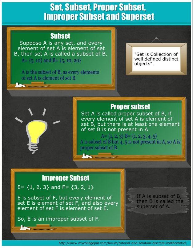 Subset And Superset Infographic Discrete Mathematics Infographic Teaching Math