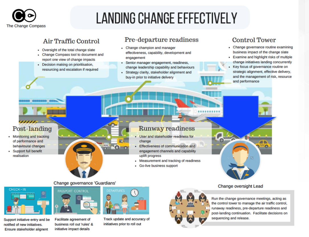 Roles In Change Governance Infographic