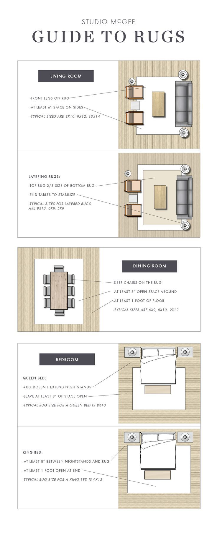 Guide to Rugs Rugs in living room, Interior design tips