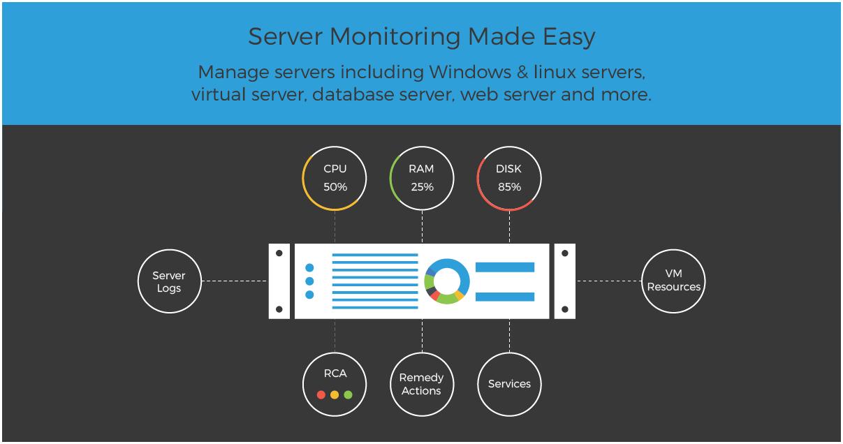 Server Monitoring Software Windows Linux Server Monitoring Tool Linux Server Technology Updates