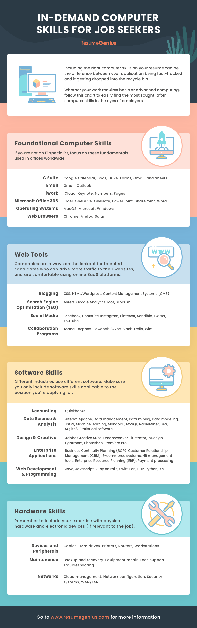 70+ essential computer skills for your resume accounting with no experience science teacher cv example template application letter employment