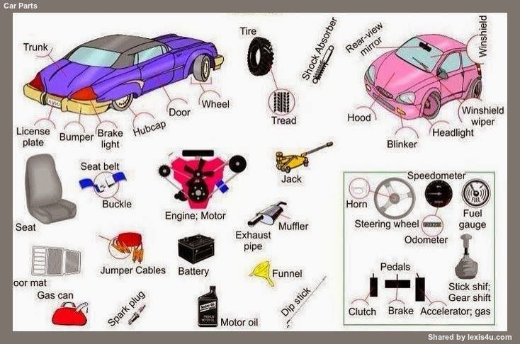 CAR PARTS | tPlaces to Visit | Pinterest | Working holidays, English ...