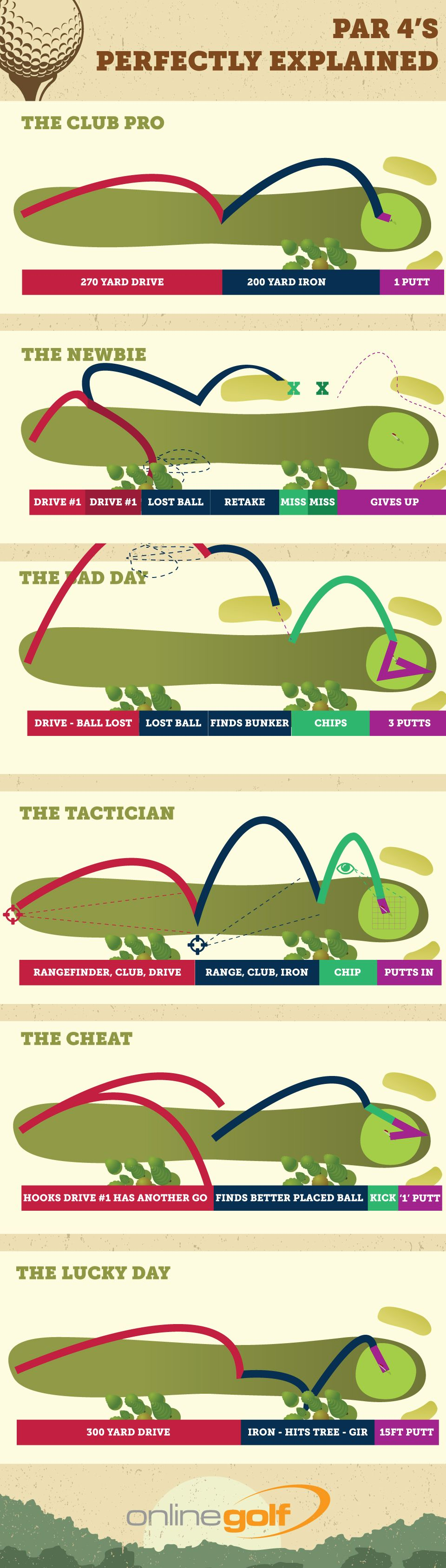 What Type of Golfer Are You? #infographic