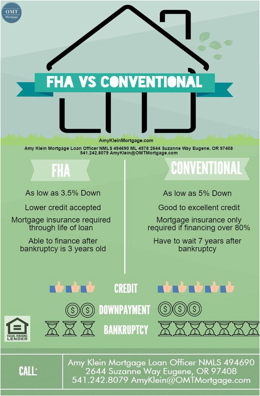 What Is The Difference Between An Fha Loan And Conventional Amykleinmortgage Oregon