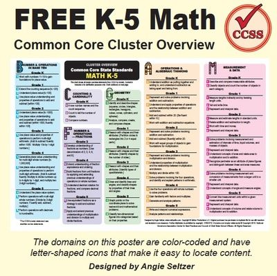 Grades K-5 Math Common Core Cluster Overview & Alignment Charts from ...