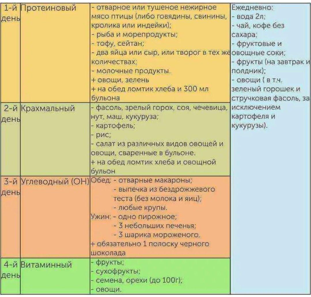 Диета Белковый Крахмальный Углеводный. Рецепты диеты 90 дней: раздельное питание с вдохновением!