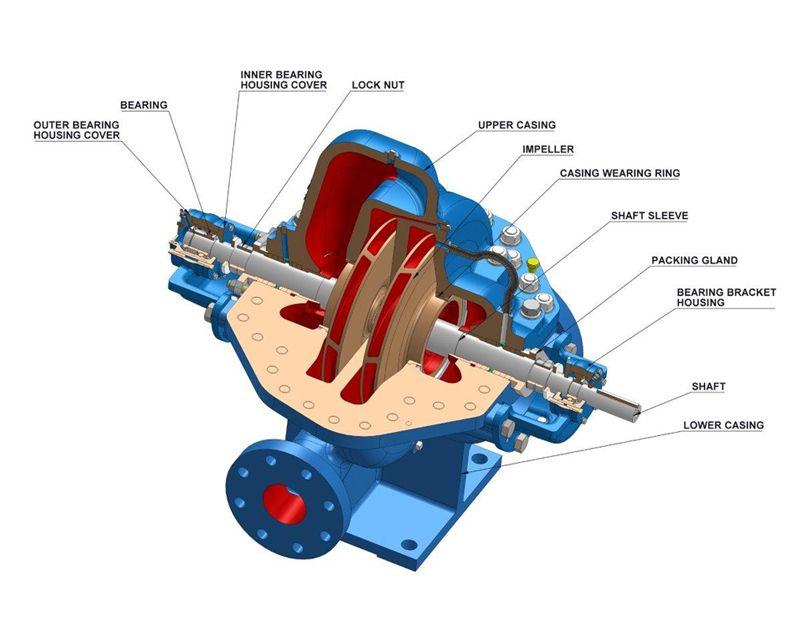 3f6bc639236804e63c79b978c76d173c - Pump Impeller Types And Applications