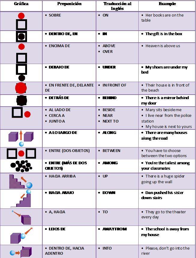 Aprende c mo usar las preposiciones de lugar en ingl s a for En resumen en ingles