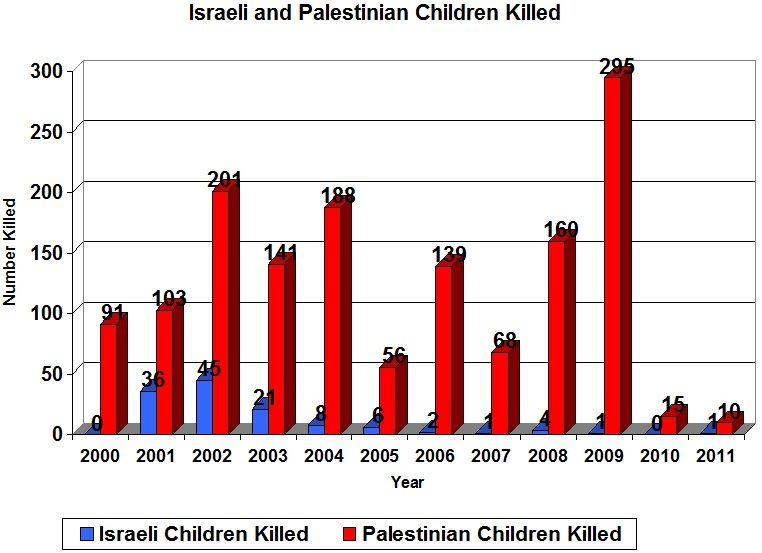 125 Israeli children have been killed by Palestinians and 1,471 Palestinian children have been killed by Israelis since September 29, 2000.  source: http://www.rememberthesechildren.org