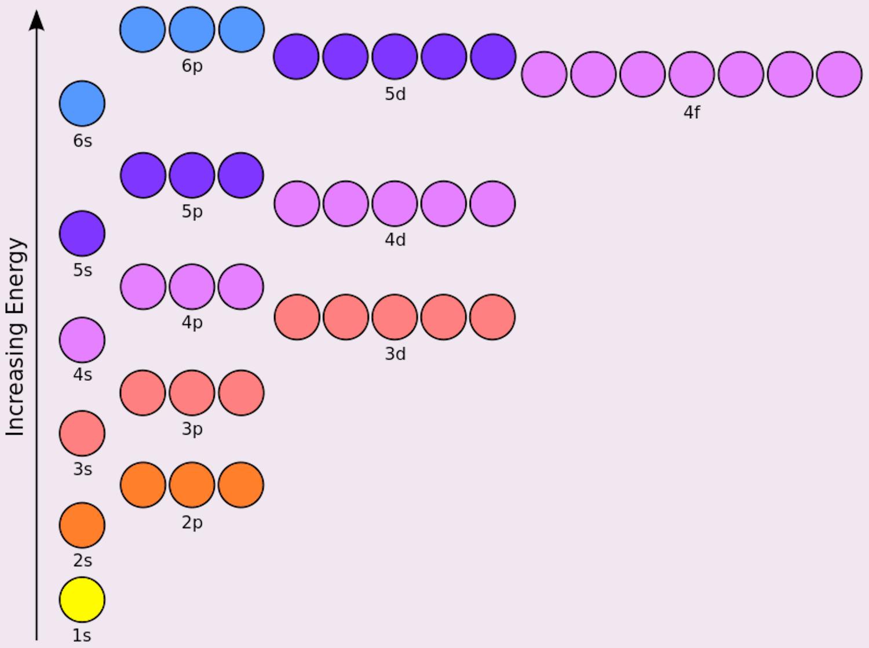 Electron Configuration Chart