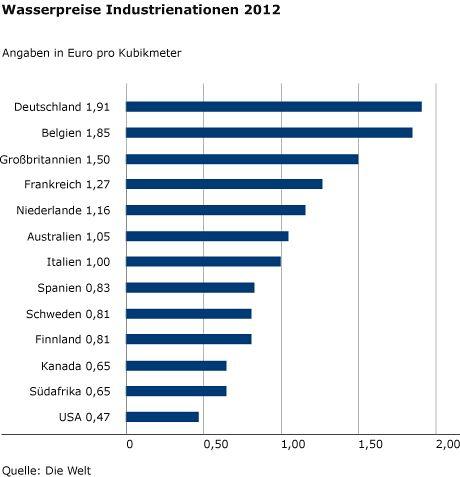 Wasserpreise Industrienationen Trinkwasser Preis Finnland