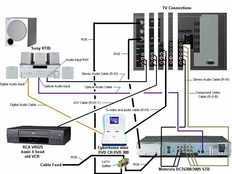Home Media Wiring Diagram : Home theater wiring diagram google search pallet wall