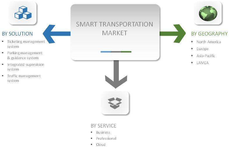 Global smart transportation market industry trends and