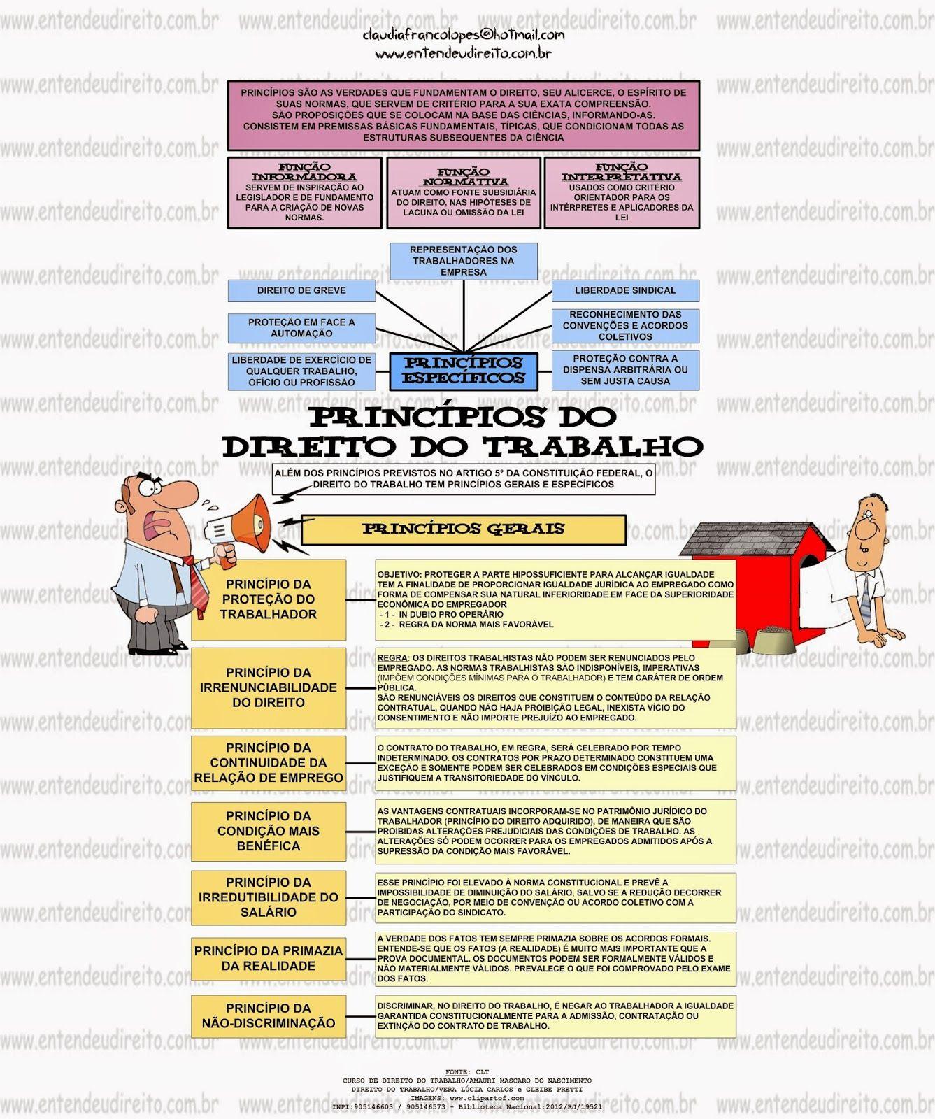 Direito do trabalho definição