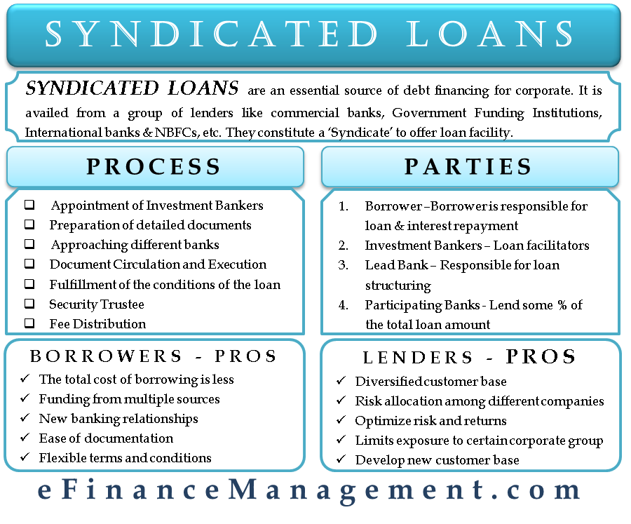 Syndicated Loan Syndicated loan, Accounting, finance