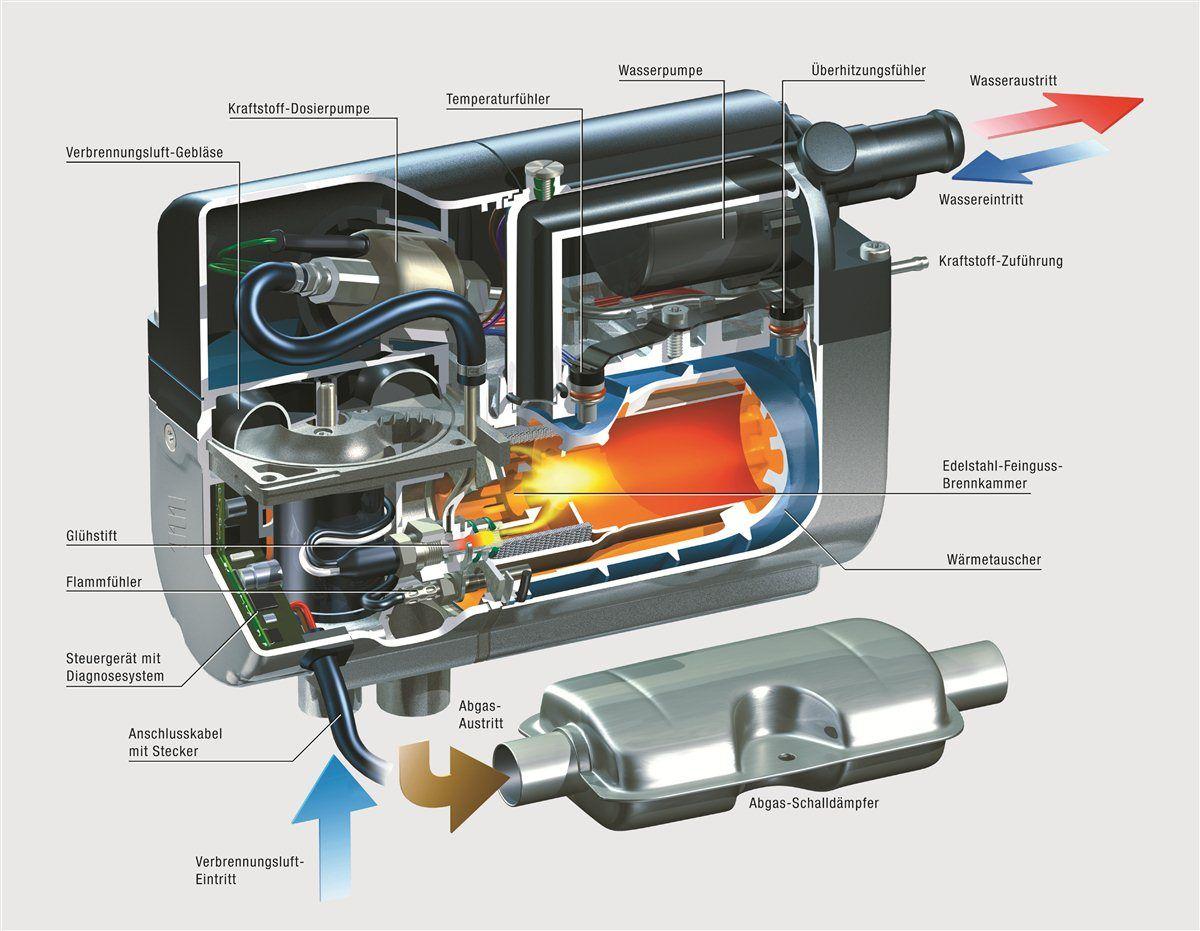 Stromverbraucher = Eberspächer Hydronic D5WS  DIESEL-Standheizung VW Camper Bus