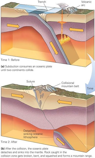 Learning geology how do plate boundaries form and die my geology learning geology how do plate boundaries form and die my geology pinterest geology earth science and geography ccuart Images