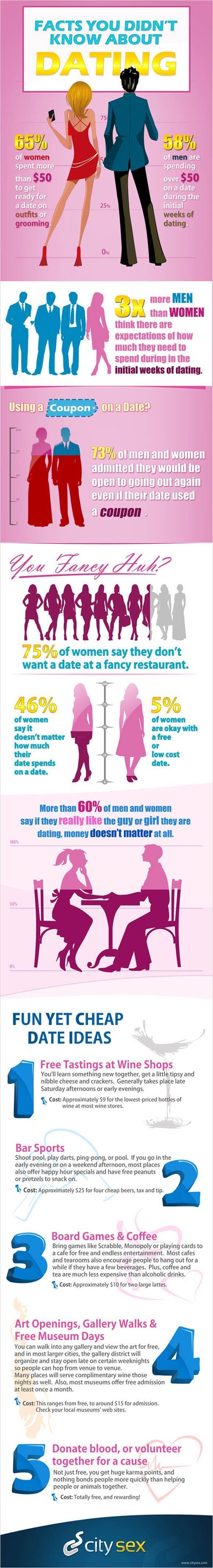 Dating relationship advice forum