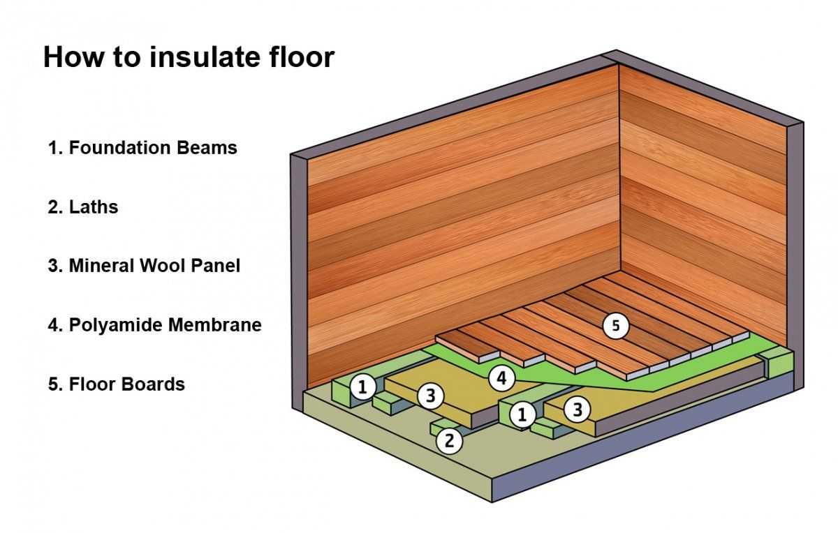 How to insulate the floor in the house