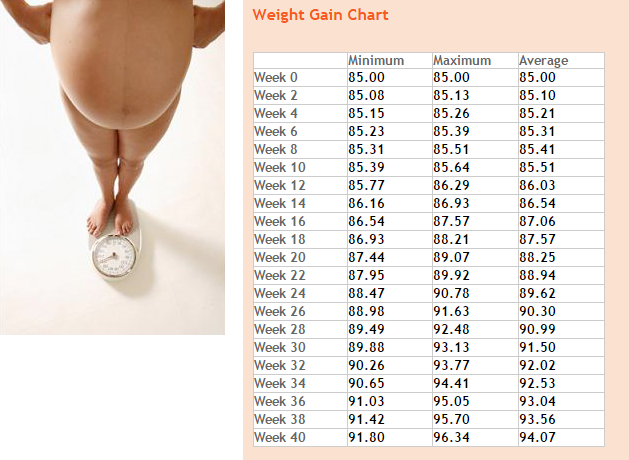 This calculates what your average weight gain should be week by from pre conception to birth also rh pinterest